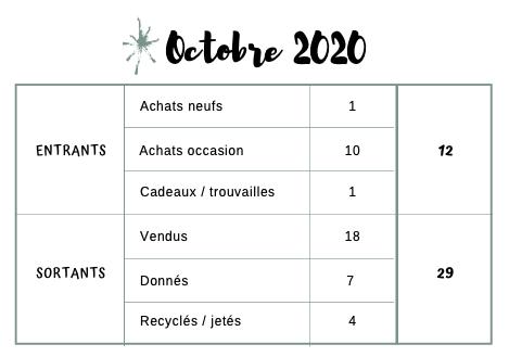 Comptes d'octobre 2020